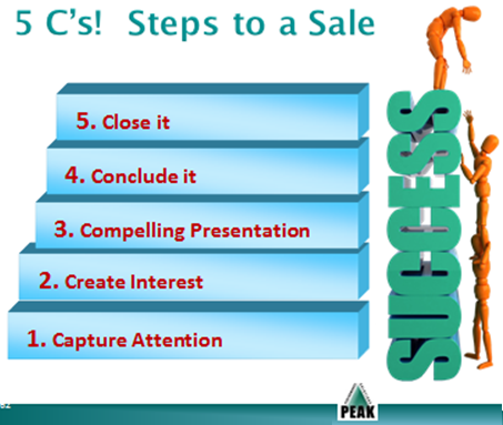 five step sales process per the sales messenger aka 5 c s peak