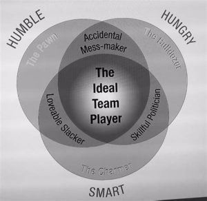 The Ideal Team Player Model