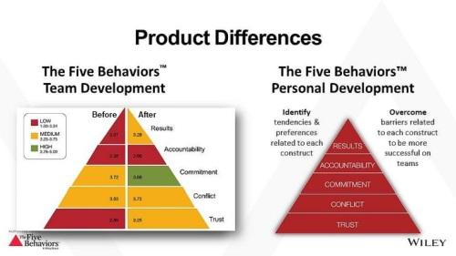 Five Behaviors of a Cohesive Team Models